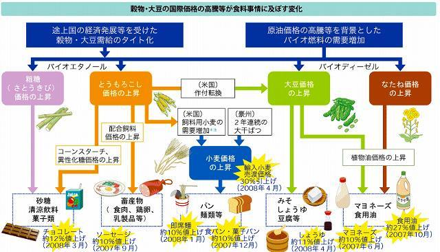 値上げした食料品連鎖図.jpg